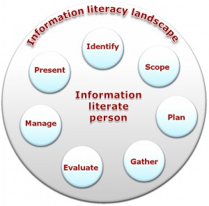 SCONUL 7 pillars of information literacy