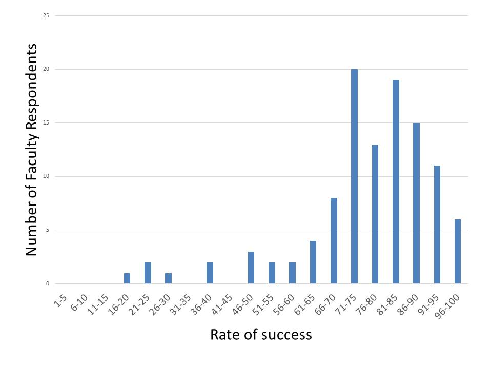 rate of success for searching