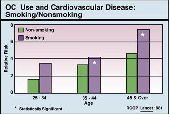 smoking and heart disease Smoking just one cigarette per day—as opposed to 20, the average number in a  pack—still raises your risk of heart disease and stroke,.